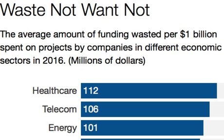 More companies met project objectives in 2016, here's why.