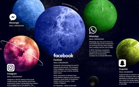 Visualizing the Social Media Universe in 2018