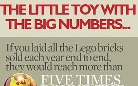 When Lego lost its head - and how this toy story got its happy ending