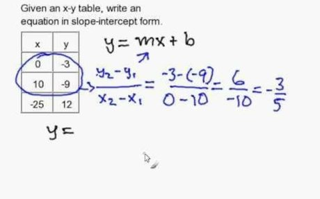 Write a slope-intercept equation given an X-Y Table