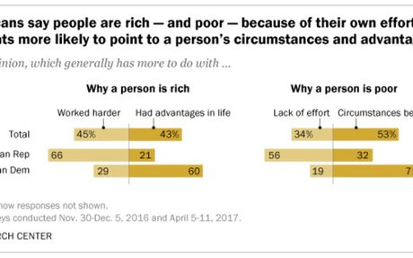 Why people are rich and poor: Republicans and Democrats have very different views