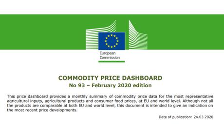 EU commodity price dashboard