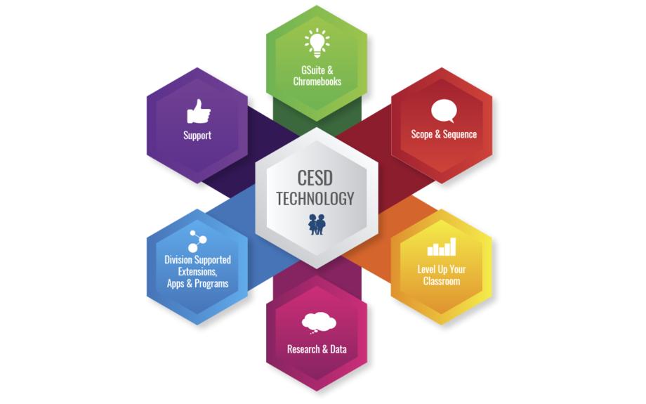 BIG Resource - - CESD Ed Tech Framework