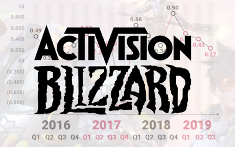 Activision Blizzard Reports $204M Net Income, Continues Revenue Decline