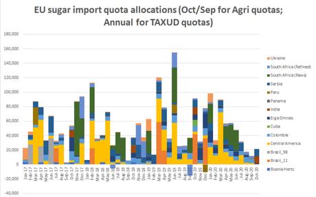 EU sugar import licence demand remains subdued