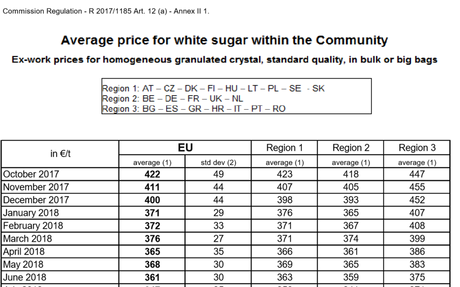 EU average reported domestic sugar price rises slightly to 335 €/t