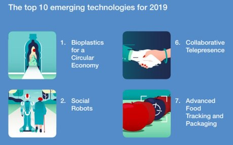 These are the top 10 emerging technologies of 2019