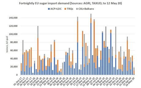 Minimal #EU #sugar #import #licence demand this month (to 20 May 2020)