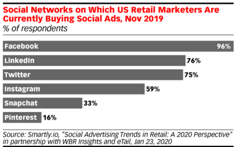 More Retailers Are Investing in Social Advertising