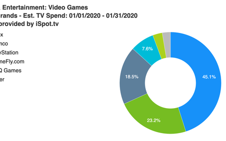 Gaming's TV ad spend drops nearly 88% in January