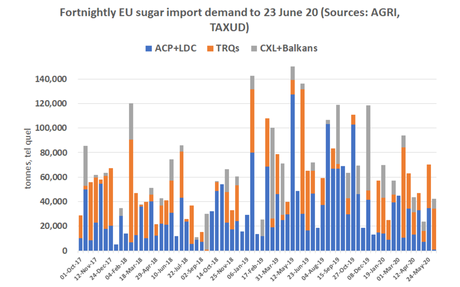 6,000 tonnes of CXL sugar licences awarded this month