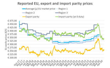 EU sugar prices rise 10 €/t to 370 €/t in February, @EUAgri reports today