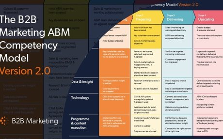 Measure And Improve Your ABM Progress With This Simple Model #ABM