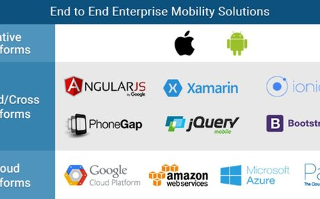 Why Your Business Needs a Mobile App in 2020?