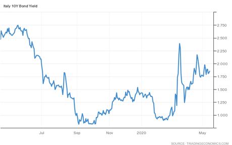 Italian yields hit two-week highs as bond sales keep markets under pressure