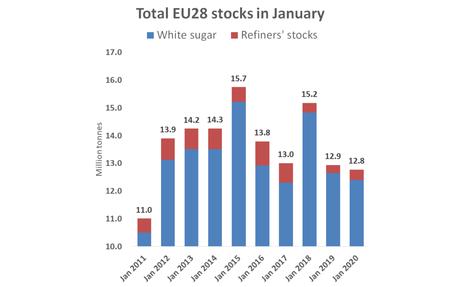 EU sugar stocks are adequate