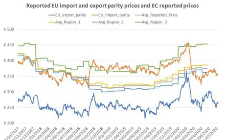 EU average sugar prices appear to be stagnating