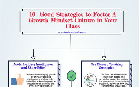 10 Practical Ways to Help Students Cultivate A Growth Mindset