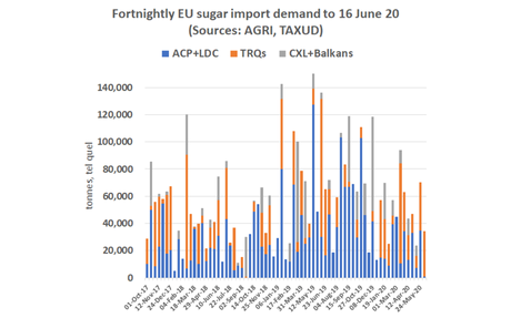 Importers of bulk raw sugar from South Africa used up all 100,000 tonnes of the EU quota