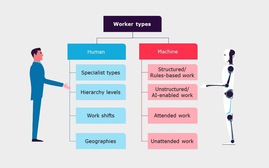 Leveraging intelligent process automation to allocate work