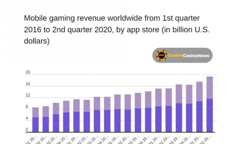 App Store netted $22.2bn in gaming revenue in H1 2020