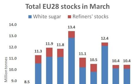 EU sugar stocks steady in March, latest EC data shows