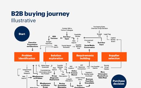 The New B2B Buying Process #B2BBuyers