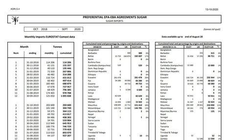 New look for EU - ACP/LDC sugar import data
