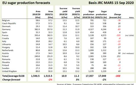 JRC MARS maintains EU sugar beet yield forecasts
